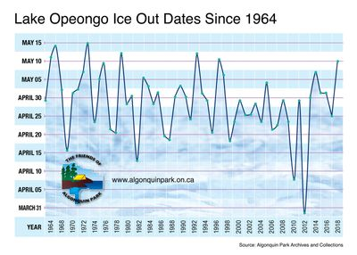 Algonquin Ice Out Graph